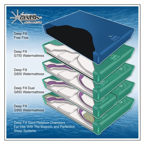 Deep Fill Sleep System Chamber Options