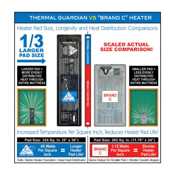 Thermal Guardian vs Brand C