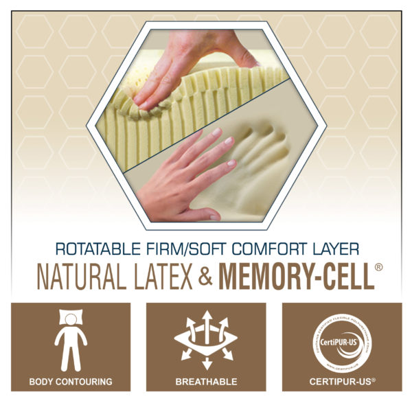 Rotatable Natural Latex & Memory-Cell Comfort Layer