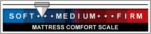 Mattress Comfort Scale
