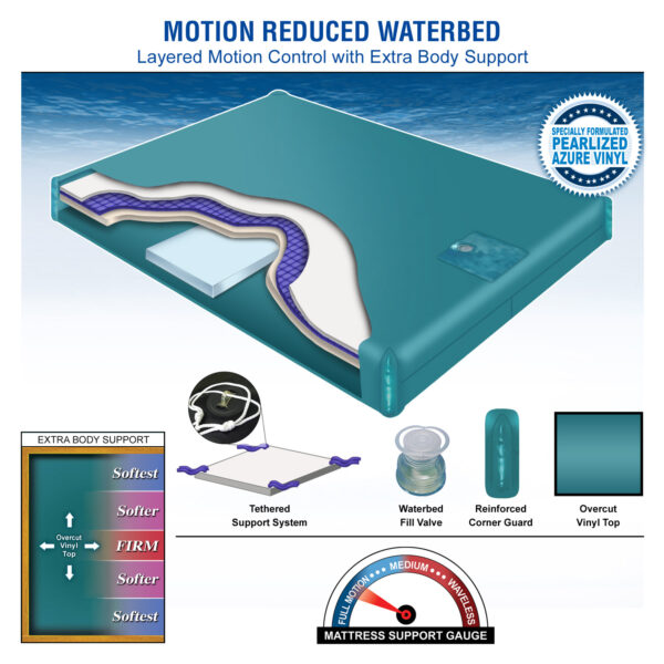 Motion Reduced Waterbed Mattress