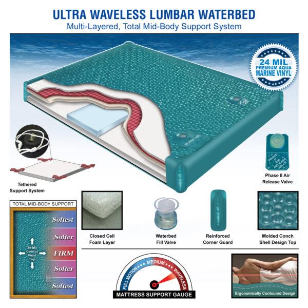 Ultra Waveless Waterbed Mattress