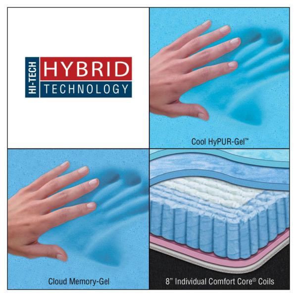 Hi-Tech Hybrid Technology