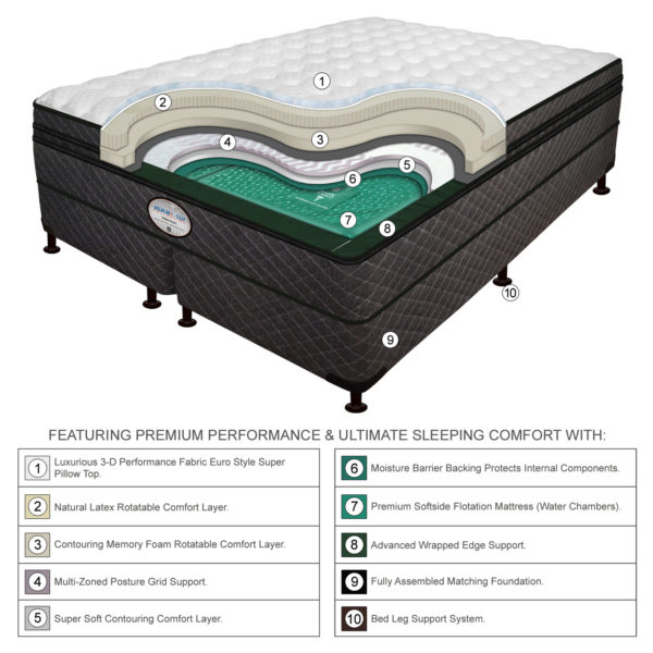 Millennium Pillow-Top Mid-Fill Waterbed