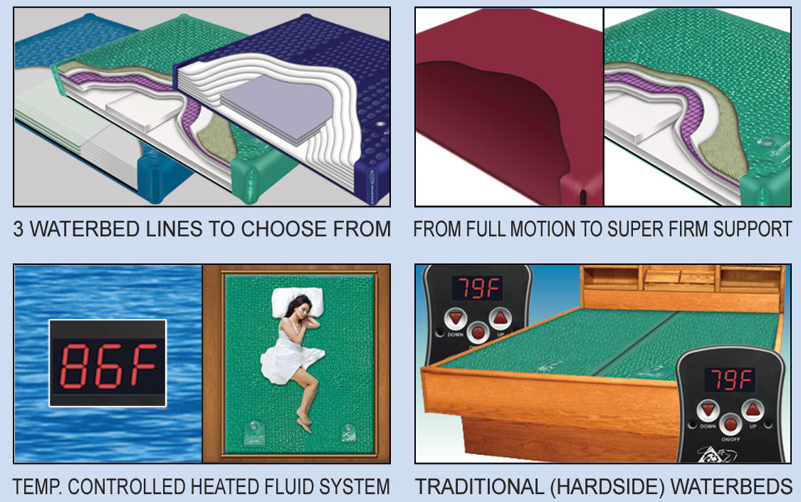 Waterbeds and Accessories